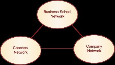 International Management Program - MBA