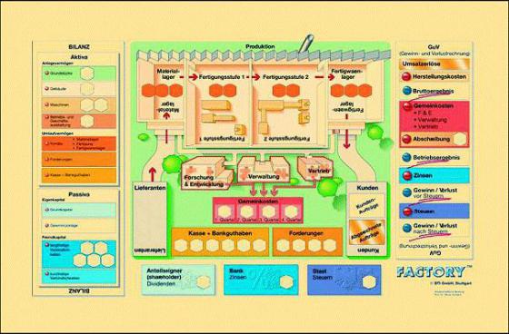 business_simulation_game_manufacturing